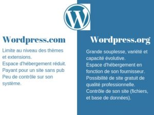 WordPress.com ou WordPress.org